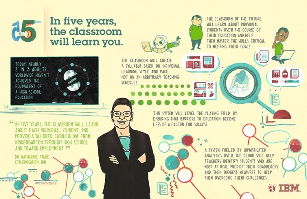 IBM and Education in 5 years